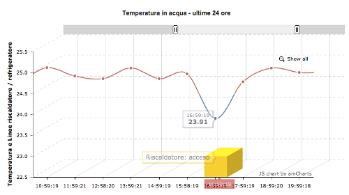 Grafico Temperature